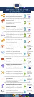 13 recommendations for R&I internationalisation