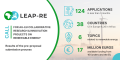 Call update: 124 applications received during 1st phase of the LEAP-RE Call